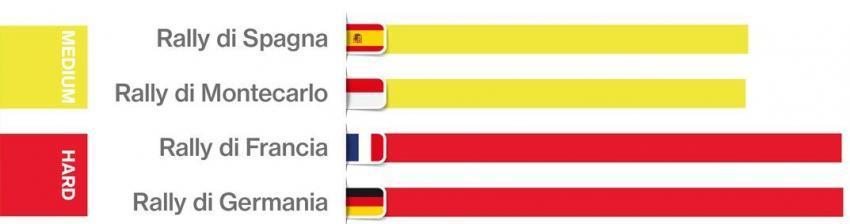 Statistiche rally WRC 2018 su asfalto